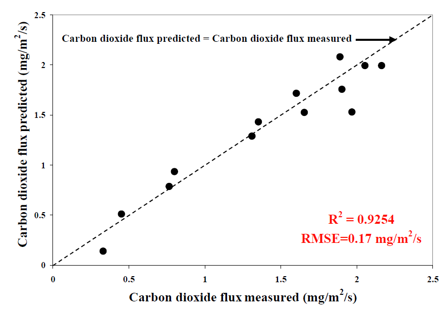 Carbon fluxes predicted by reflectance closely parallel measured carbon fluxes.